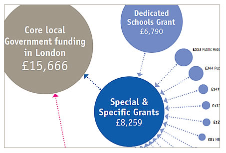 funding diagram showing a section of the full diagram