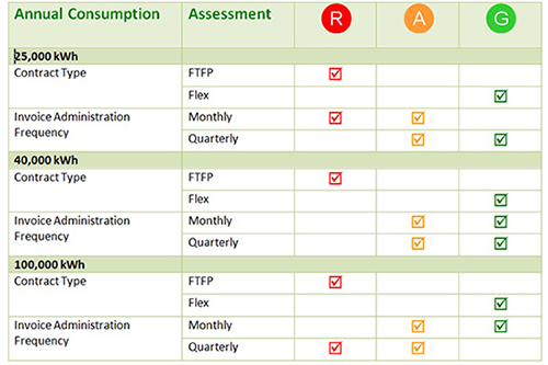 LEP VfM RAG chart extract