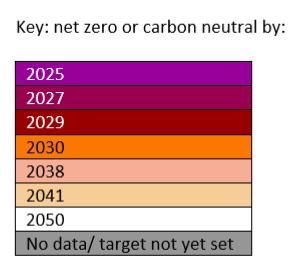 Climate targets legend