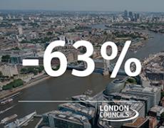 63 per cent