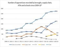 Apprenticeships delivery total 2020
