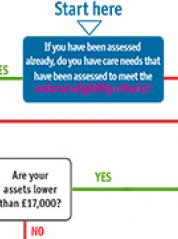 Accessing Care Flow Chart